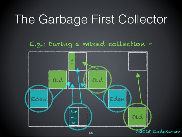 ©2015 CodeKaram Old Old Old E.g.: During a mixed collection - Sur viv or Ol d Eden Eden The Garbage First Collector 68