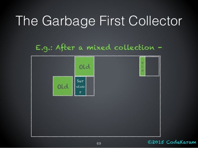 ©2015 CodeKaram Old E.g.: After a mixed collection - O l d Sur vivo r Old The Garbage First Collector 69