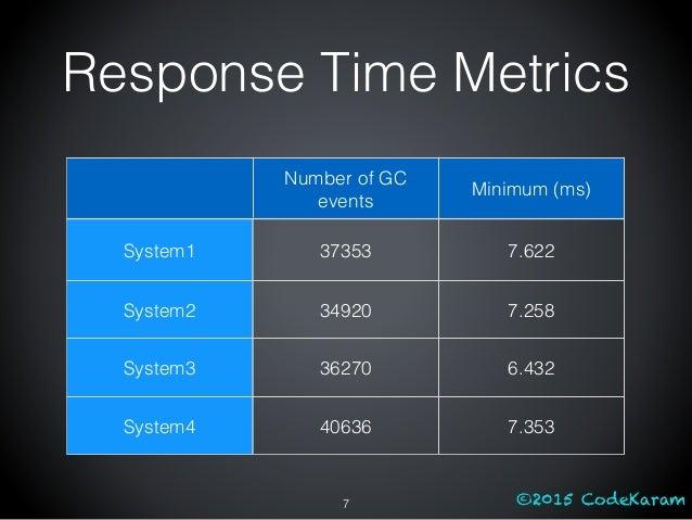 ©2015 CodeKaram Response Time Metrics Number of GC events Minimum (ms) System1 37353 7.622 System2 34920 7.258 System3 362...