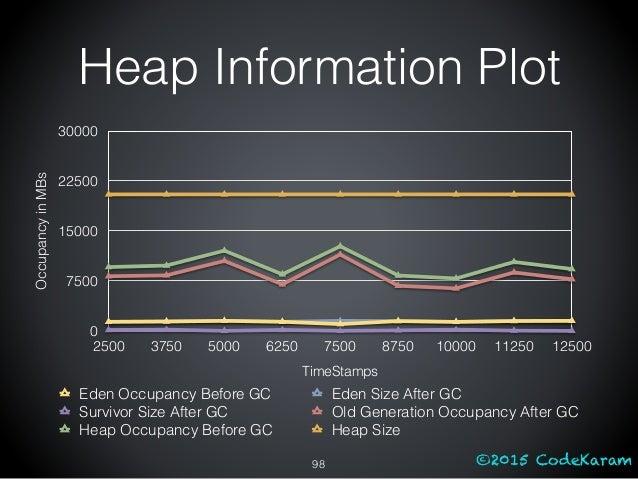 ©2015 CodeKaram Heap Information Plot 98 OccupancyinMBs 0 7500 15000 22500 30000 TimeStamps 2500 3750 5000 6250 7500 8750 ...