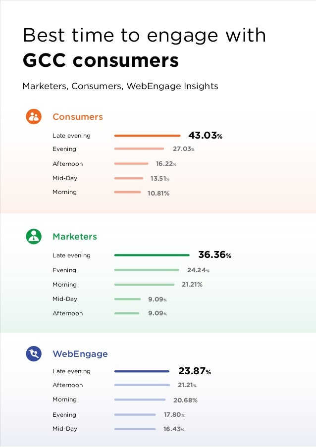 A Comprehensive Report On B2C Consumer Engagement In The GCC