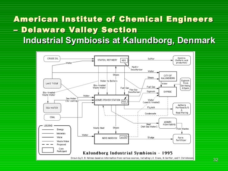 American Institute of Chemical Engineers – Delaware Valley Section <ul><li>Industrial Symbiosis at Kalundborg, Denmark </l...