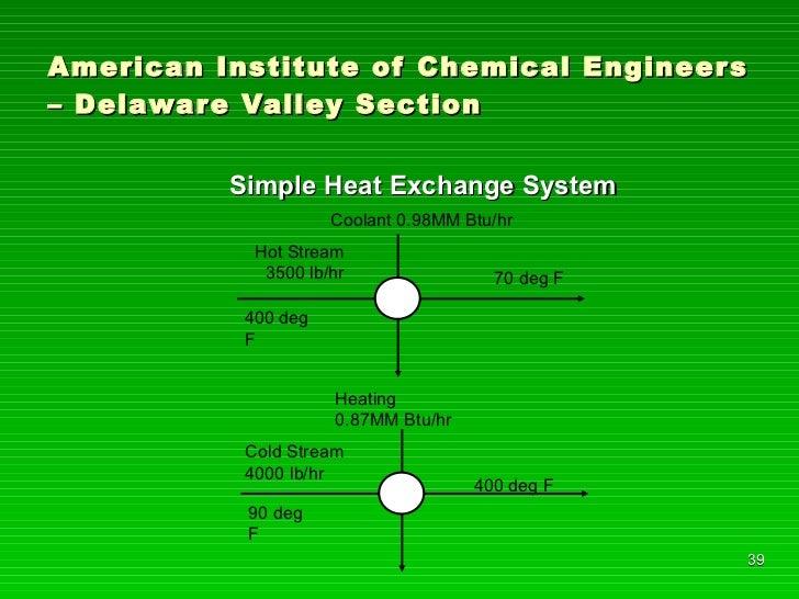 American Institute of Chemical Engineers – Delaware Valley Section <ul><li>Simple Heat Exchange System </li></ul>Hot Strea...