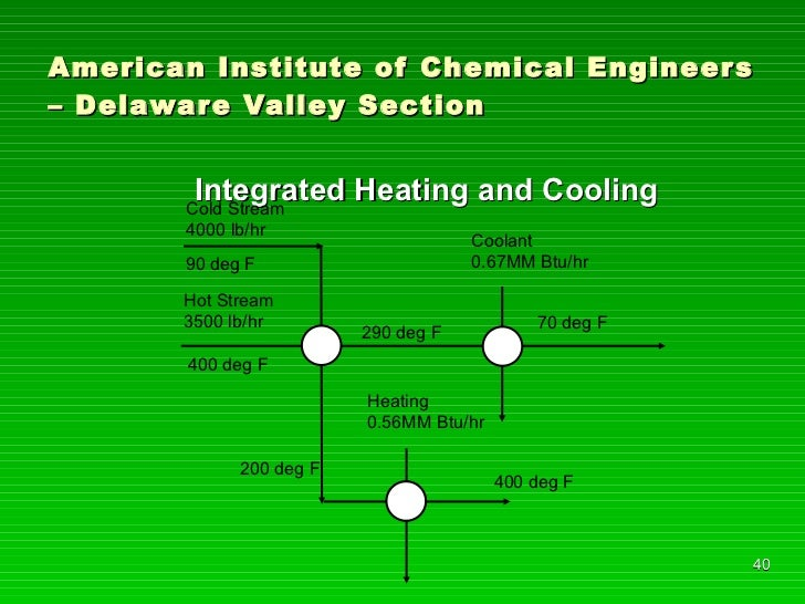 American Institute of Chemical Engineers – Delaware Valley Section <ul><li>Integrated Heating and Cooling </li></ul>Hot St...