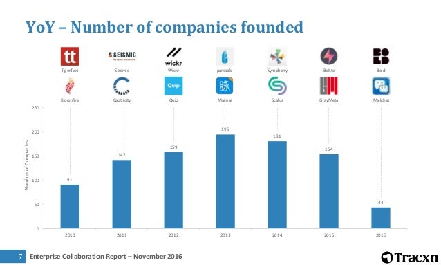 Tracxn Research — Enterprise Collaboration Landscape, November 2016