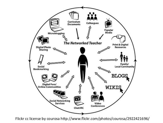 QUICK ACTIVITY: DOODLE YOUR CURRENT                   PERSONAL LEARNING NETWORK (PLN)                   ...