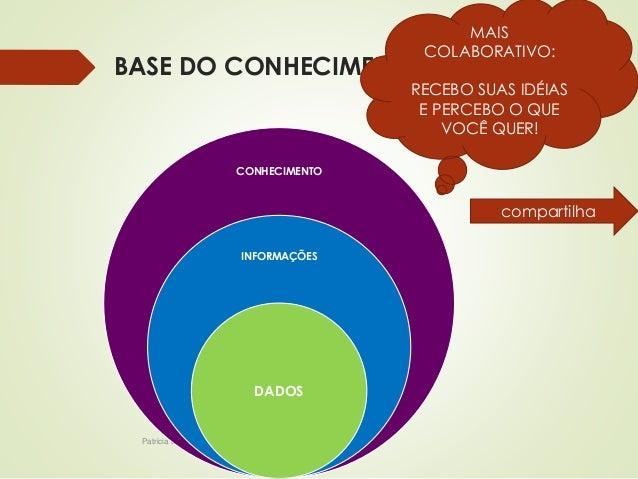 BASE DO CONHECIMENTO  CONHECIMENTO  INFORMAÇÕES  Patricia de Sá Freire, Dra.Eng.  DADOS  MAIS  COLABORATIVO:  RECEBO SUAS ...