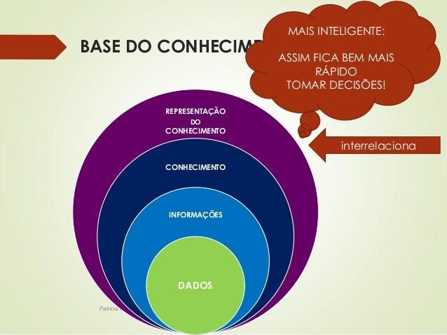 MAIS INTELIGENTE:  BASE DO CONHECIMENTO  REPRESENTAÇÃO  Patricia de Sá Freire, Dra.Eng.  DO  CONHECIMENTO  CONHECIMENTO  I...