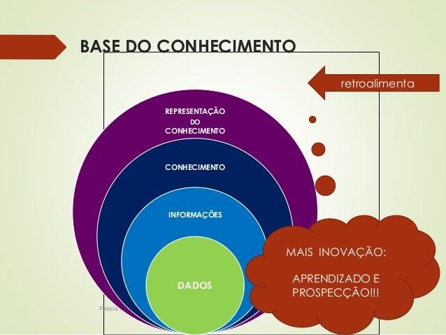 BASE DO CONHECIMENTO  REPRESENTAÇÃO  Patricia de Sá Freire, Dra.Eng.  DO  CONHECIMENTO  CONHECIMENTO  INFORMAÇÕES  DADOS  ...