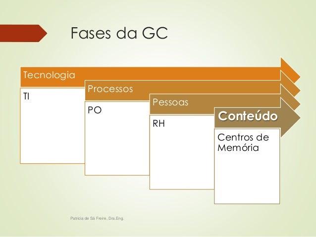 Fases da GC  Tecnologia  TI  Processos  PO  Pessoas  RH  Conteúdo  Centros de  Memória  Patricia de Sá Freire, Dra.Eng.