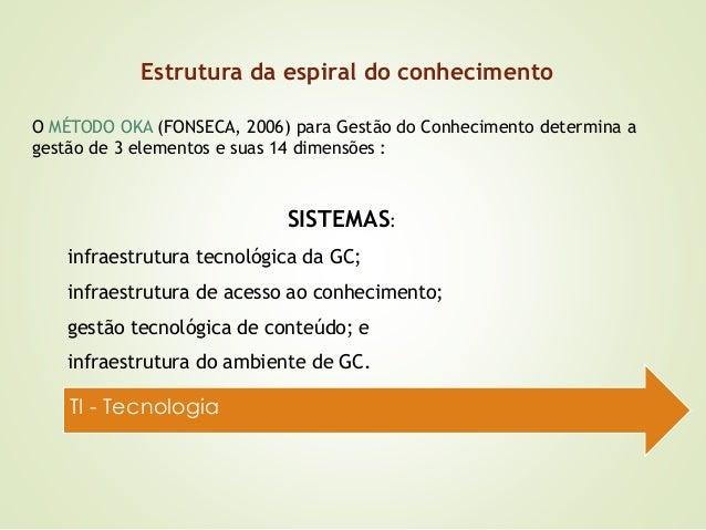 Estrutura da espiral do conhecimento  O MÉTODO OKA (FONSECA, 2006) para Gestão do Conhecimento determina a  gestão de 3 el...