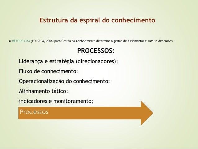Estrutura da espiral do conhecimento  O MÉTODO OKA (FONSECA, 2006) para Gestão do Conhecimento determina a gestão de 3 ele...