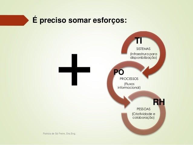 Patricia de Sá Freire, Dra.Eng.  SISTEMAS  (Infraestrura para  diisponibilização)  PROCESSOS  (Fluxos  informacional)  PES...