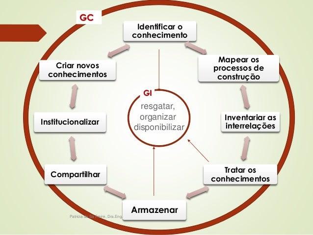 Criar novos  conhecimentos  Institucionalizar  Patricia de Sá Freire, Dra.Eng.  Identificar o  conhecimento  Mapear os  pr...