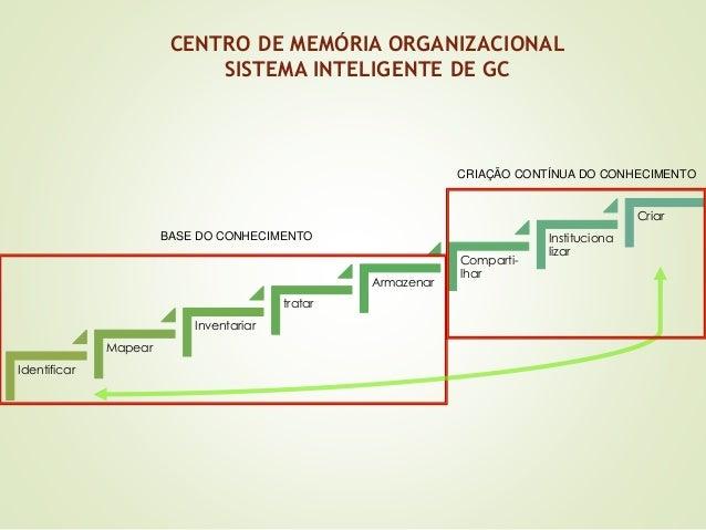 CENTRO DE MEMÓRIA ORGANIZACIONAL  SISTEMA INTELIGENTE DE GC  Identificar  Mapear  Inventariar  tratar  Armazenar  Comparti...