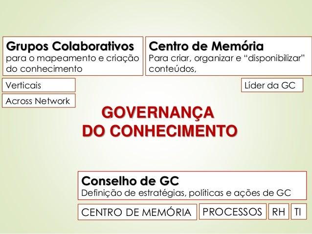 GOVERNANÇA  DO CONHECIMENTO  Patricia de Sá Freire, Dra.Eng.