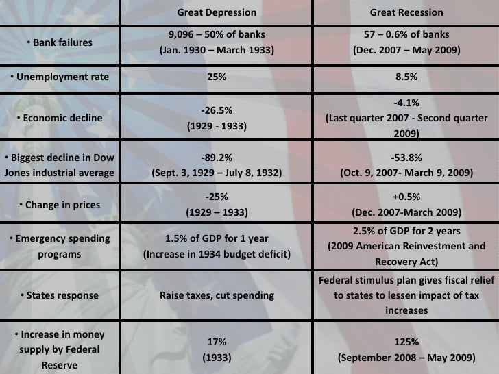 Recession 2008 : Comparison with The Great Depression
