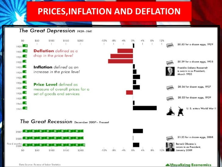 Great Depression vs. 'Great Recession'