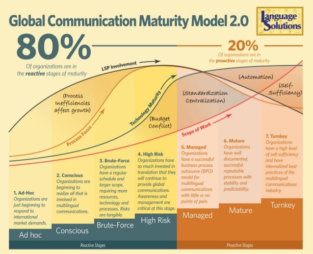Global Communication Maturity Model 2.0 ', ','3§°, ;s  0%                                   en' h the proactive stages of ...