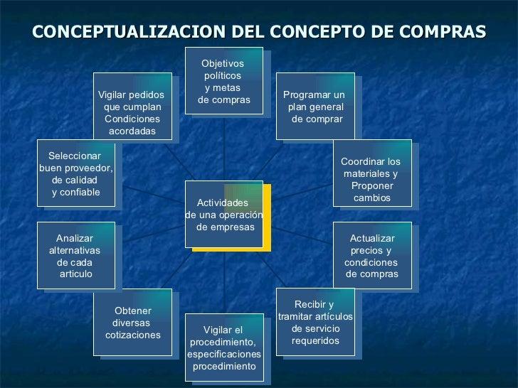 CONCEPTUALIZACION DEL CONCEPTO DE COMPRAS Objetivos  políticos  y metas  de compras Programar un  plan general de comprar ...