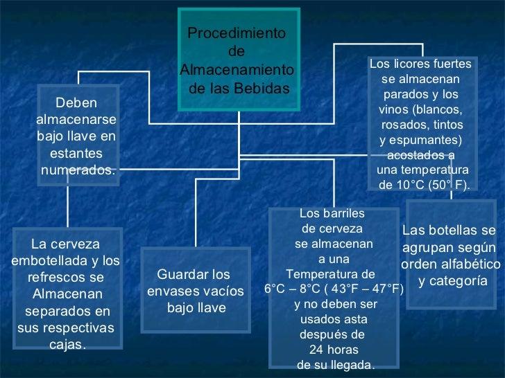 Conceptos de compras recepci n y almacenamiento for Manual de procedimientos de alimentos y bebidas de un hotel