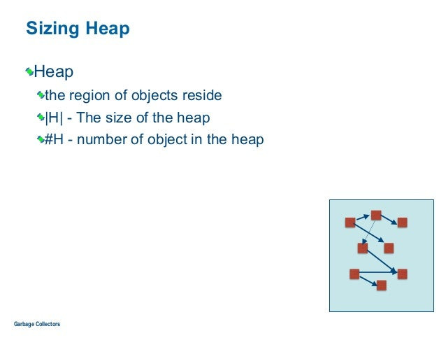 Sizing Heap Heap the region of objects reside  H  - The size of the heap #H - number of object in the heap Garbage Collect...