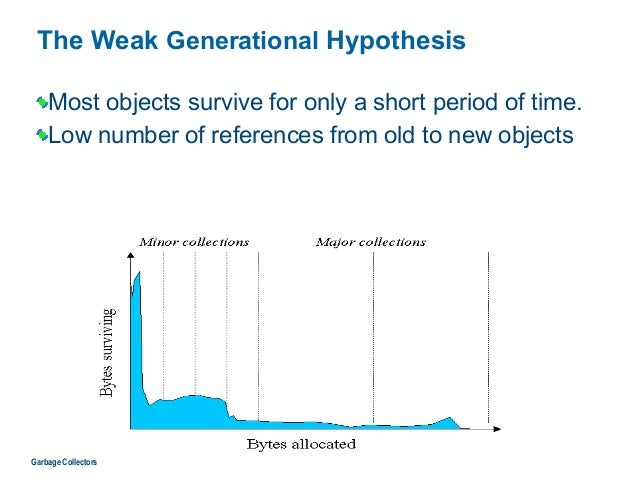 The Weak Generational Hypothesis Most objects survive for only a short period of time. Low number of references from old t...