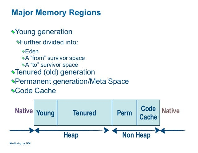 """Major Memory Regions Monitoring the JVM Young PermTenured Code Cache Young generation Further divided into: Eden A """"from"""" ..."""