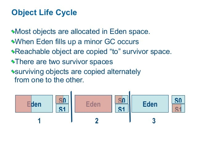 Object Life Cycle Most objects are allocated in Eden space. When Eden fills up a minor GC occurs Reachable object are copi...