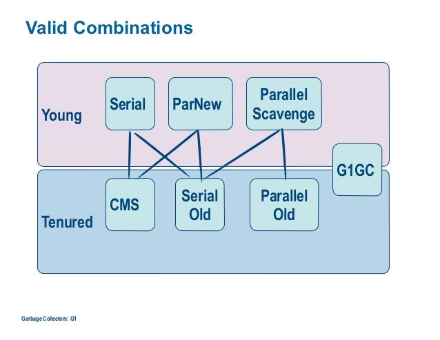 Valid Combinations Tenured Garbage Collectors: G1 Young G1GC Parallel Scavenge ParNewSerial Serial Old CMS Parallel Old