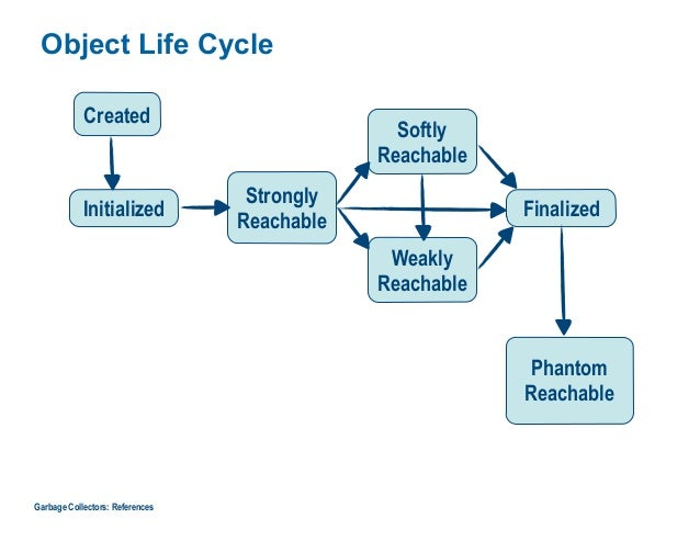 Object Life Cycle Garbage Collectors: References Created Initialized Strongly Reachable Softly Reachable Weakly Reachable ...
