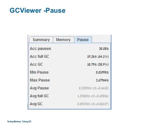 GCViewer -Pause Tuning Memory: Tuning GC