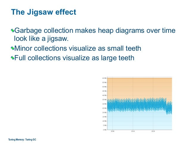 The Jigsaw effect Garbage collection makes heap diagrams over time look like a jigsaw. Minor collections visualize as smal...