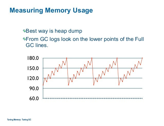 Measuring Memory Usage Best way is heap dump From GC logs look on the lower points of the Full GC lines. Tuning Memory: Tu...