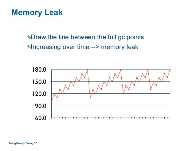 Memory Leak Draw the line between the full gc points Increasing over time --> memory leak Tuning Memory: Tuning GC 60.0 90...