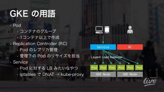 GKE の用語 • Pod • コンテナのグループ • 1コンテナ以上で作成 • Replication Controller (RC) • Pod のレプリカ管理 • 管理下の Pod のリサイズを担当 • Service • Pod に対す...
