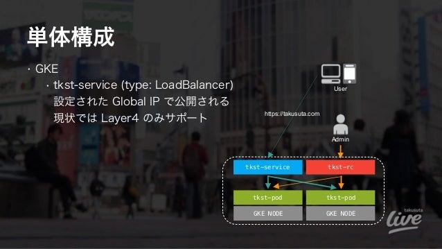 単体構成 • GKE • tkst-service (type: LoadBalancer) 設定された Global IP で公開される 現状では Layer4 のみサポート tkst-pod GKE NODE GKE NODE tkst...