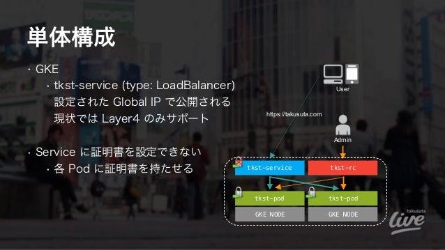 単体構成 • GKE • tkst-service (type: LoadBalancer) 設定された Global IP で公開される 現状では Layer4 のみサポート • Service に証明書を設定できない • 各 Pod ...
