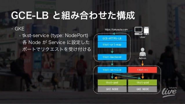 GCE-LB と組み合わせた構成 • GKE • tkst-service (type: NodePort) 各 Node が Service に設定した ポートでリクエストを受け付ける tkst-pod GKE NODE GKE NODE...