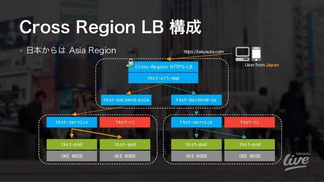 Cross Region LB 構成 • 日本からは Asia Region tkst-pod GKE NODE GKE NODE tkst-service tkst-rc tkst-pod User from Japan tkst-backe...