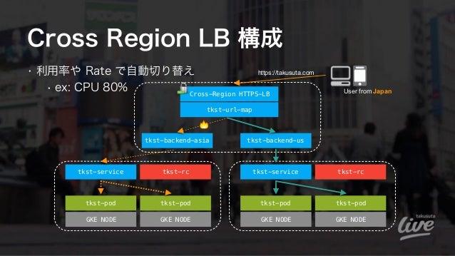 Cross Region LB 構成 • 利用率や Rate で自動切り替え • ex: CPU 80% tkst-pod GKE NODE GKE NODE tkst-service tkst-rc tkst-pod User from Ja...