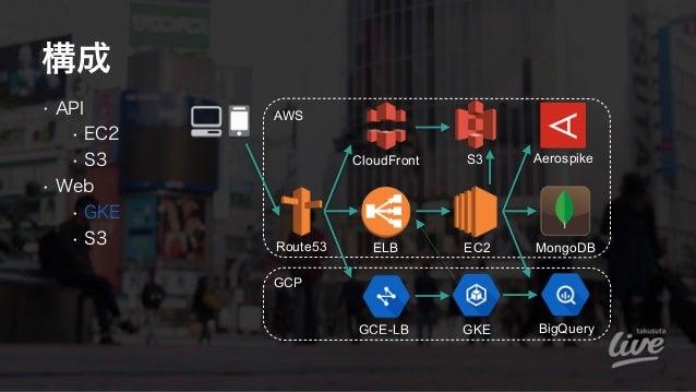 • API • EC2 • S3 • Web • GKE • S3 構成 AWS Route53 CloudFront S3 EC2 MongoDBELB BigQuery GCP GKEGCE-LB Aerospike
