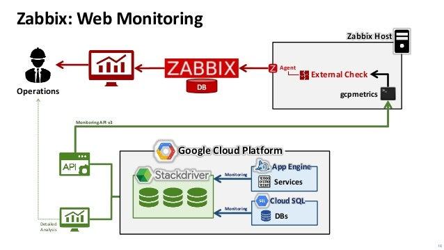 Google Cloud Platform monitoring with Zabbix