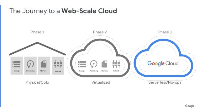 Earth Engine on Google Cloud Platform (GCP)