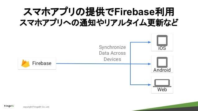 copyright Fringe81 Co.,Ltd. スマホアプリの提供でFirebase利用 スマホアプリへの通知やリアルタイム更新など iOS Android Synchronize Data Across Devices Firebas...