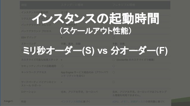 copyright Fringe81 Co.,Ltd. インスタンスの起動時間 (スケールアウト性能) ミリ秒オーダー(S) vs 分オーダー(F)