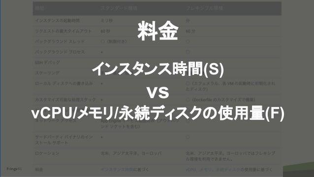 copyright Fringe81 Co.,Ltd. 料金 インスタンス時間(S) vs vCPU/メモリ/永続ディスクの使用量(F)