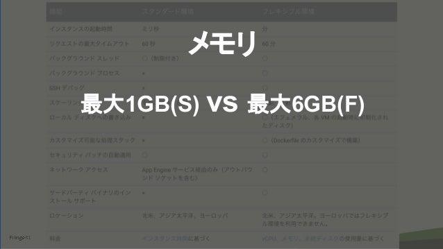 copyright Fringe81 Co.,Ltd. メモリ 最大1GB(S) vs 最大6GB(F)