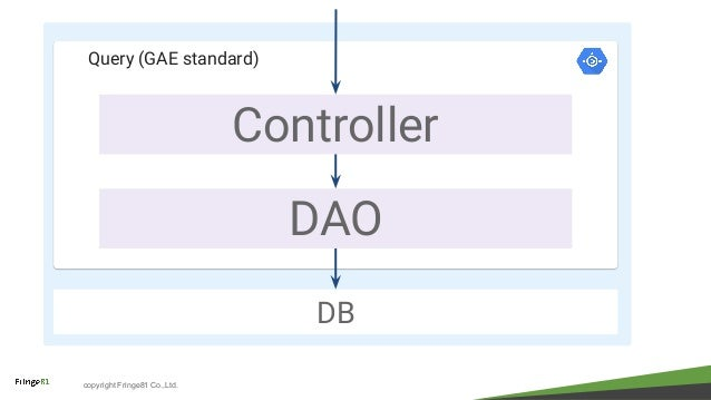 copyright Fringe81 Co.,Ltd. Query (GAE standard) Controller DAO DB