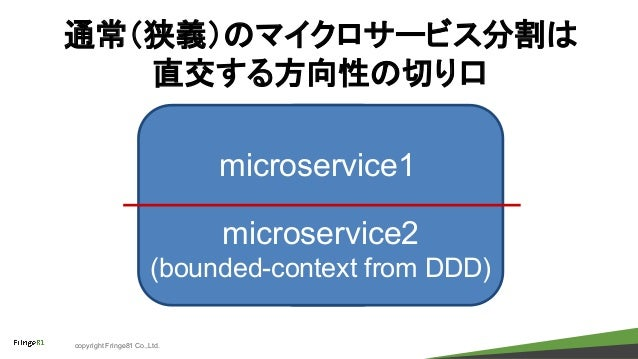 copyright Fringe81 Co.,Ltd. 通常(狭義)のマイクロサービス分割は 直交する方向性の切り口 microservice1 microservice2 (bounded-context from DDD)